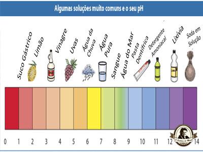 Tabela de pH