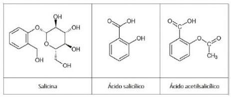Sabia que existe um substituto natural para a aspirina?